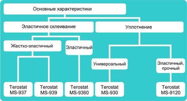 MS-Полимеры Teroson Terostat